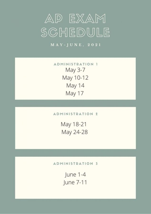 Infographic by Giulia Henshaw. Flexible schedule- Depending on what schedule a school decides to do, students have various opportunities to take their AP tests. The College Board provided three different styles of testing.